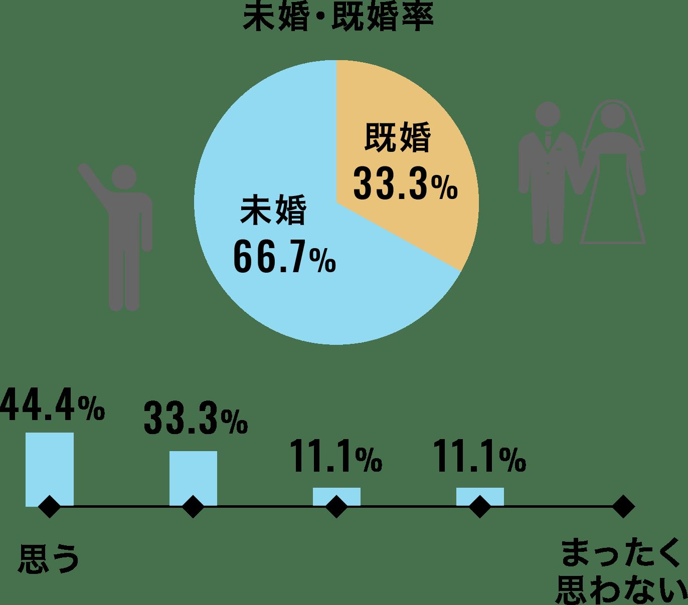 【未婚・既婚率】既婚33.3%、未婚66.7% 【思う】44.4% 【まったく思わない】0%