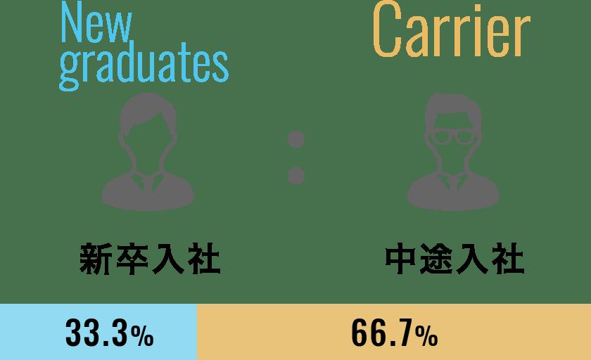 新卒入社33.3%、中途入社66.7%
