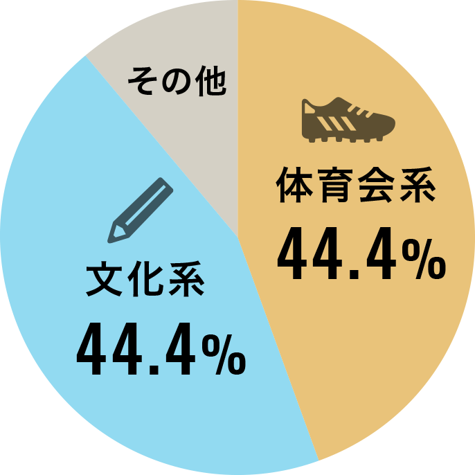 体育会系44.4%、文化系44.4%